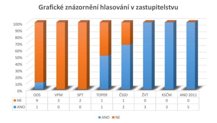 Graf zvědavosti zastupitelů