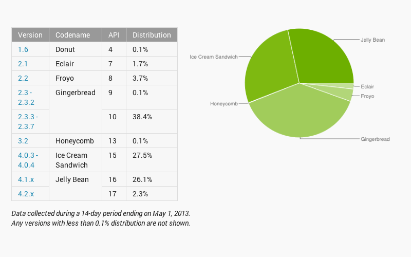 Android Ecosystem, Version marketshare, Android market share
