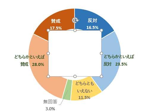 グラフ中央にテキストボックスを描画