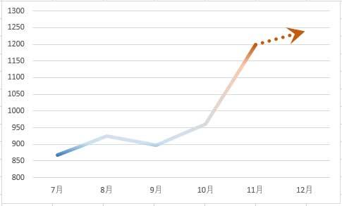 先端が矢印になった折れ線グラフ