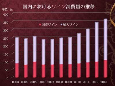 日本のワイン消費量の推移の積み上げ棒グラフ