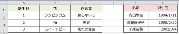 文字列とTEXT関数で変換した数値を結合するためのサンプル表