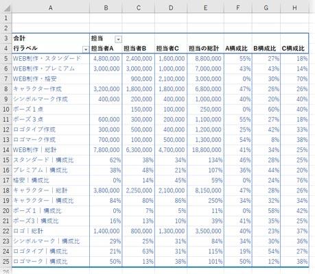 ピボットテーブルの行と列に集計アイテムを追加