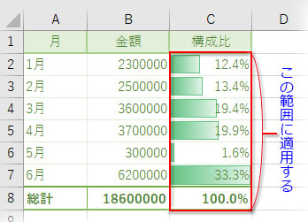 表の集計行を「100%」とし、適用範囲に含める