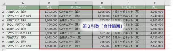 引数「合計範囲」に合計する値の入ったセル範囲を、間の列までひっくるめて指定