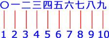 FIND関数で返る数字が意図した数値より1つ多い