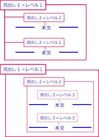アウトラインレベルの構成例