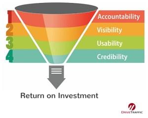 DT - Funnel - Return on Investment