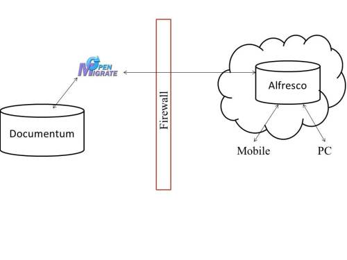 Alfresco Cloud Architecture