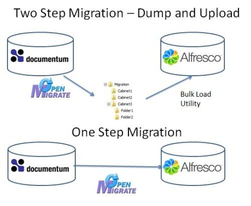 Documentum Migration