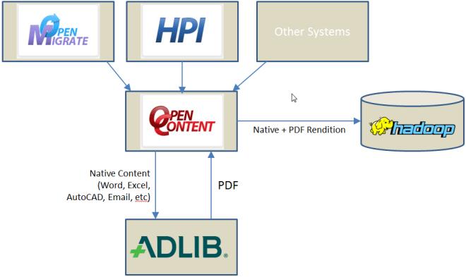Hadoop with Adlib