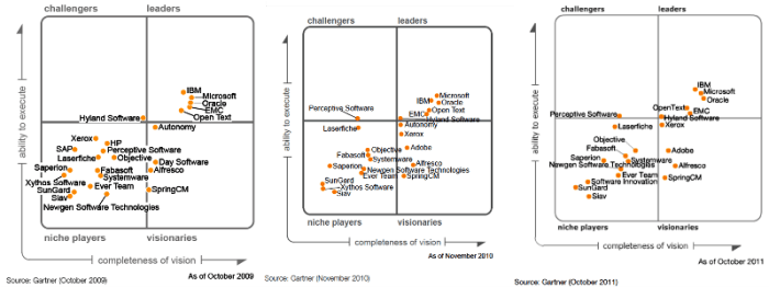 Gartner-ecm-magic-quadrant20091011