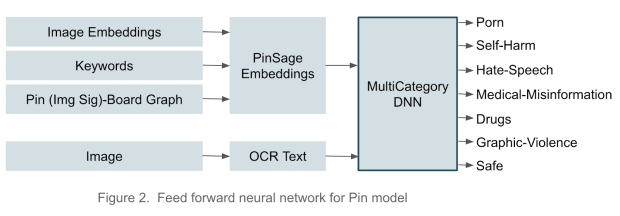 illustration of pinterest's machine learning approach