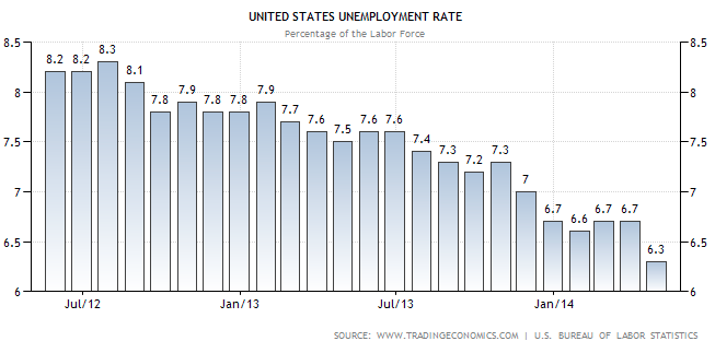 April 2014 Unemployment Rate - TSP Allocation Guide