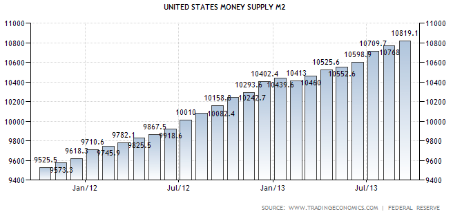 Money Supply M2 October 2013 - TSP Allocation Guide