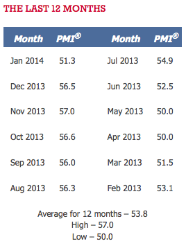 PMI 12 Month Chart - January 2014