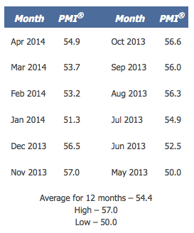 PMI 12 month - 05142014