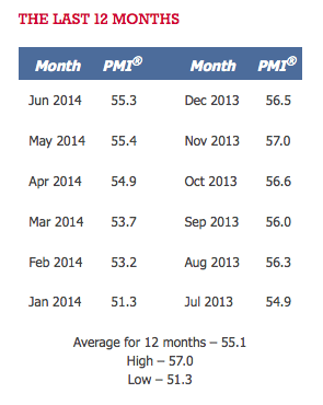 PMI last 12 months July 2014 TSPAG