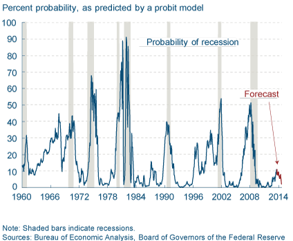 Recession Probability from Yield Curve - TSP Allocation Guide