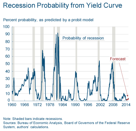 Recession probability from yield curve October 2014 TSP talk