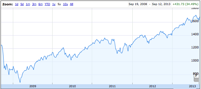 S&P 5 Year Chart - TSP Allocation Guide