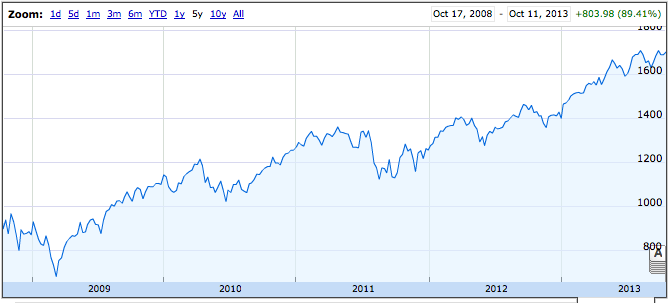 TSP 5 year chart October 2013