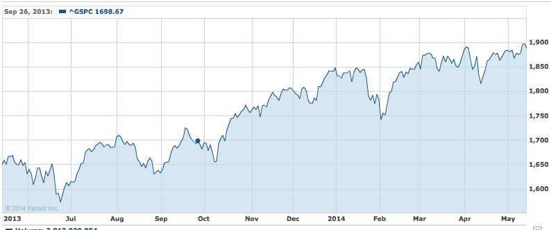 S&P 500 One Year Chart - 05142014