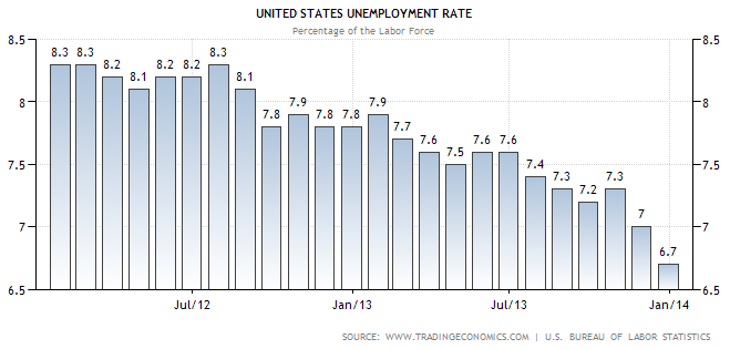 Unemployment Rate December 2013 - TSP Allocation Guide
