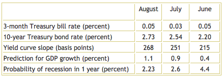 Yield Curve August 2013 - TSP Allocation Guide
