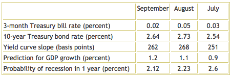 Yield Curve graphic Oct 2013 TSP Allocation Guide Update