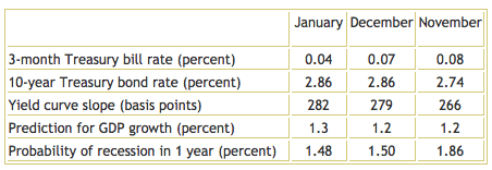 Yield Spread - January 2014 - TSP Allocation Guide