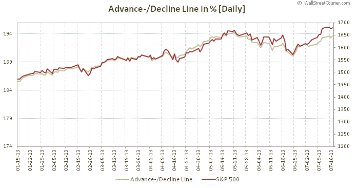 advance decline tsp allocation