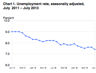 unemployment rate chart - TSPallocation.com