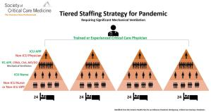 SCCM - Tiered Staffing Strategy for Pandemic - 2020