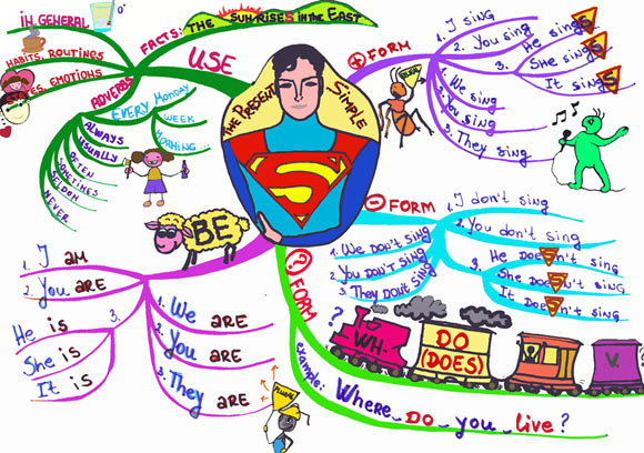 Mind Map of Present Simple Tense