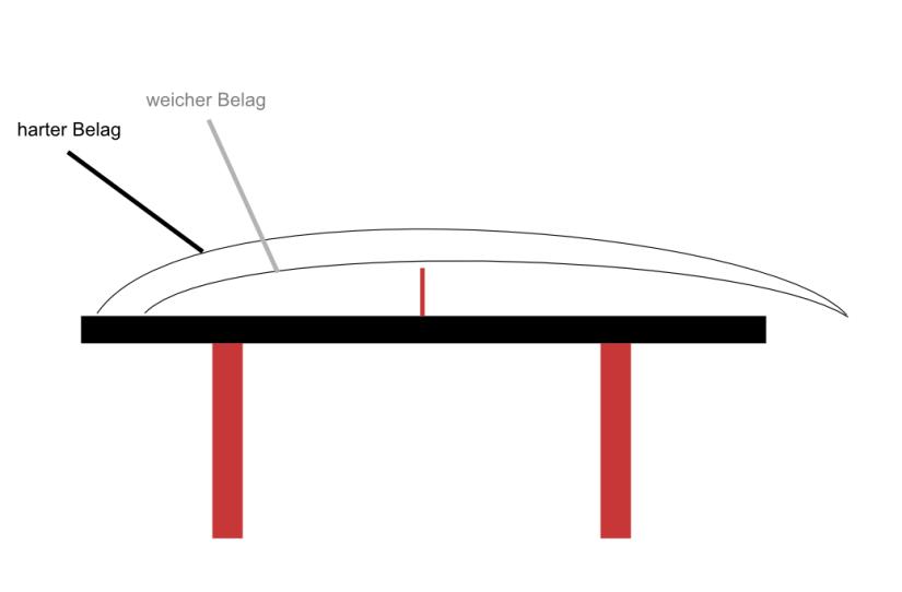 Ballflugkurve zwischem hartem und weichem Belag - extreme Schlaghärte