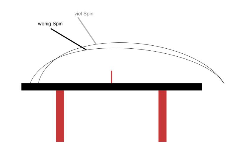 Vergleich Viel Spin - Wenig Spin - gleiches Tempo, gleiche Härte