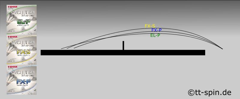 Tibhar Evolution EL-P FX-S FX-P Spinkurven Vergleich