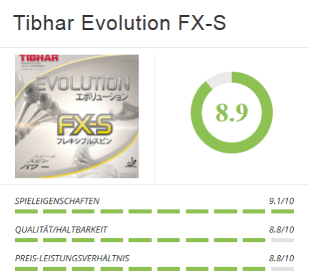 Tibhar Evolution FX-S Chart