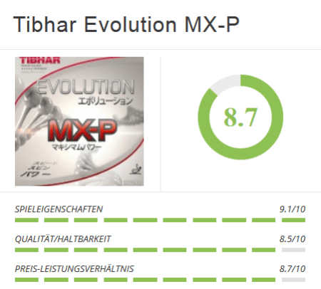 Tibhar Evolution MX-P Chart