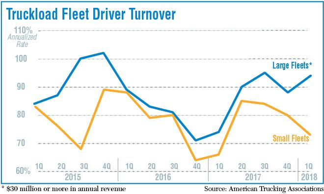 Truckload fleet driver turnover