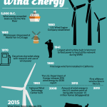Part IV: What's Next: Wind Energy Isn't a Breeze
