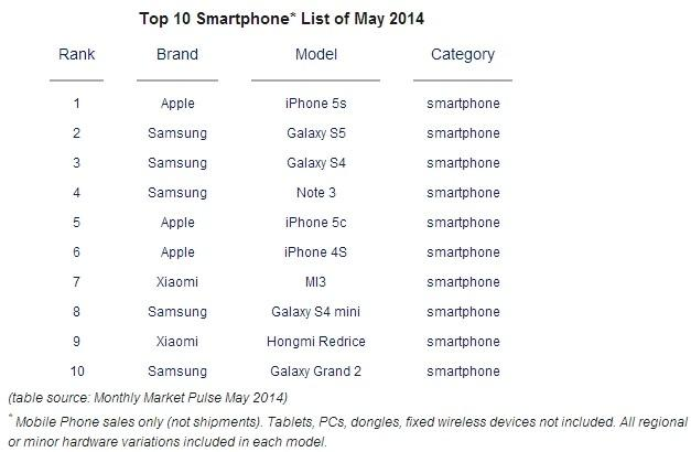 Top-smartphones-May-Apple-iPhone-5s-Samsung-Galaxy-S5