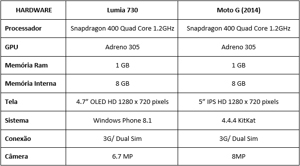 Lumia 730-MotoG-2014