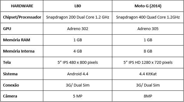 LG L80 - Moto G