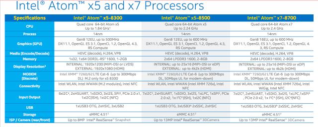 Intel-x3-x5-and-x7-SoCs