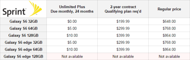 sprint-Galaxy-S6-price