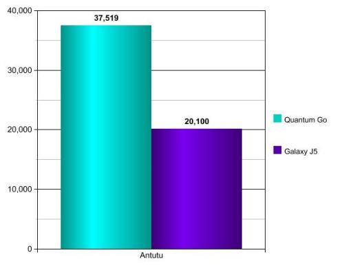 QuantumGovsGalaxyJ5-Graph