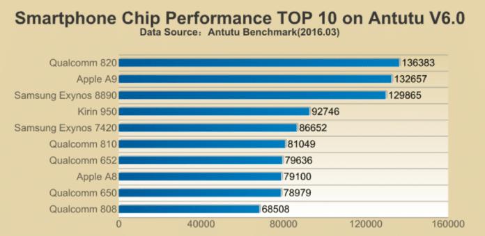 Snapdragon-820-scores-highest-CPUs