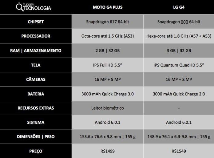 moto-g4-plus-vs-lg-g4-1